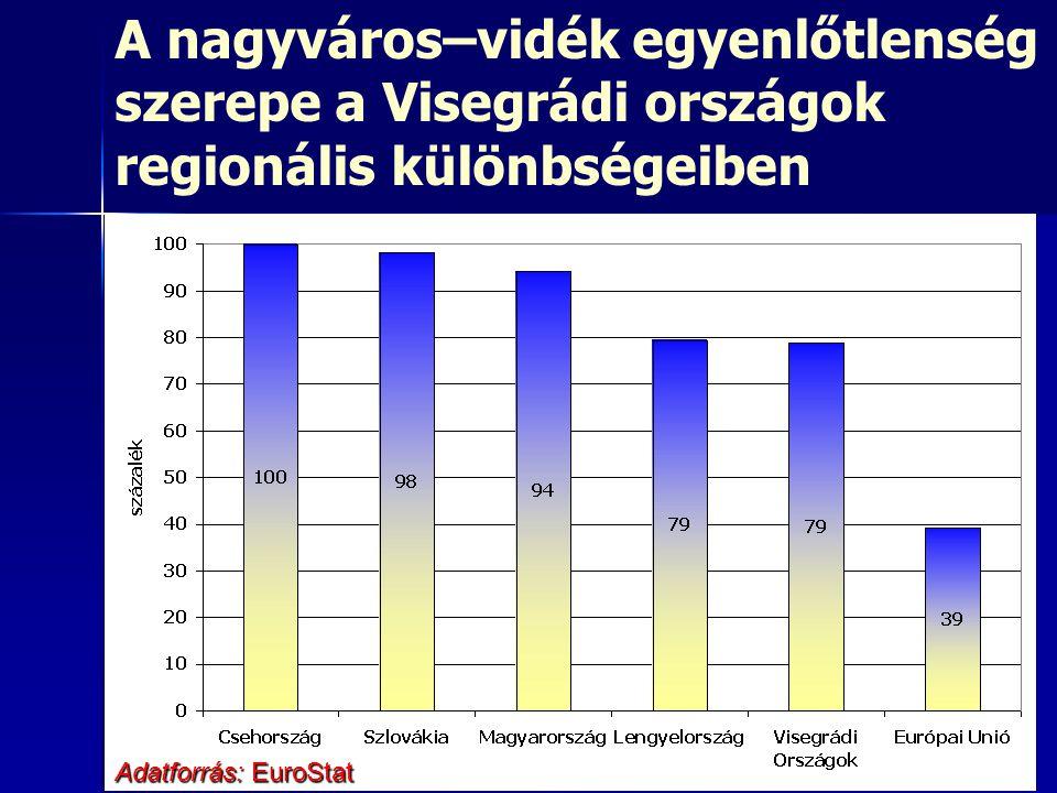 A nagyváros–vidék egyenlőtlenség szerepe a Visegrádi országok regionális különbségeiben Adatforrás: EuroStat