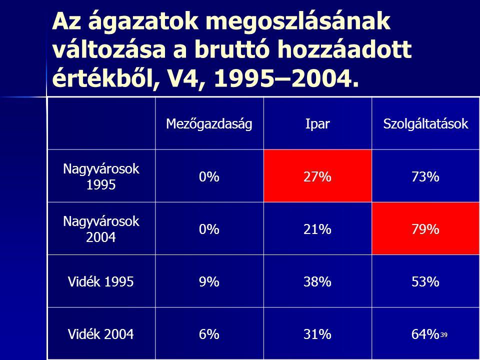 39 Az ágazatok megoszlásának változása a bruttó hozzáadott értékből, V4, 1995–2004. MezőgazdaságIparSzolgáltatások Nagyvárosok 1995 0%27%73% Nagyváros