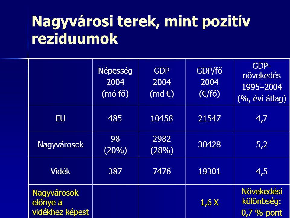 Nagyvárosi terek, mint pozitív reziduumok Népesség 2004 (mó fő) GDP 2004 (md €) GDP/fő 2004 (€/fő) GDP- növekedés 1995–2004 (%, évi átlag) EU485104582