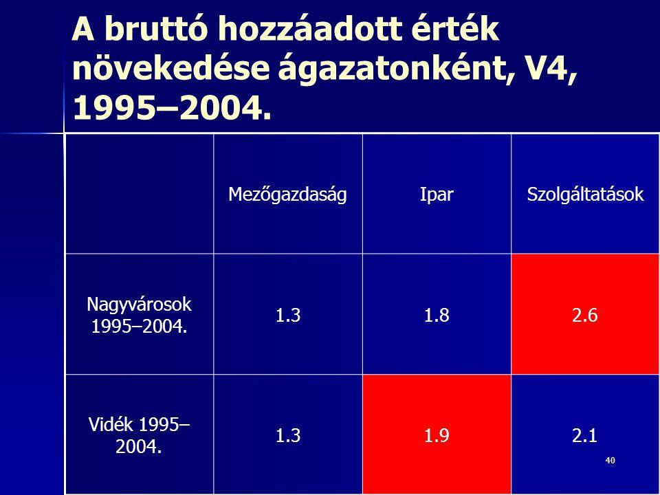 40 A bruttó hozzáadott érték növekedése ágazatonként, V4, 1995–2004. MezőgazdaságIparSzolgáltatások Nagyvárosok 1995–2004. 1.31.82.6 Vidék 1995– 2004.