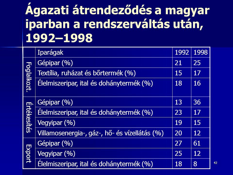42 Ágazati átrendeződés a magyar iparban a rendszerváltás után, 1992–1998 Iparágak19921998 Foglalkozt. Gépipar (%)2125 Textília, ruházat és bőrtermék