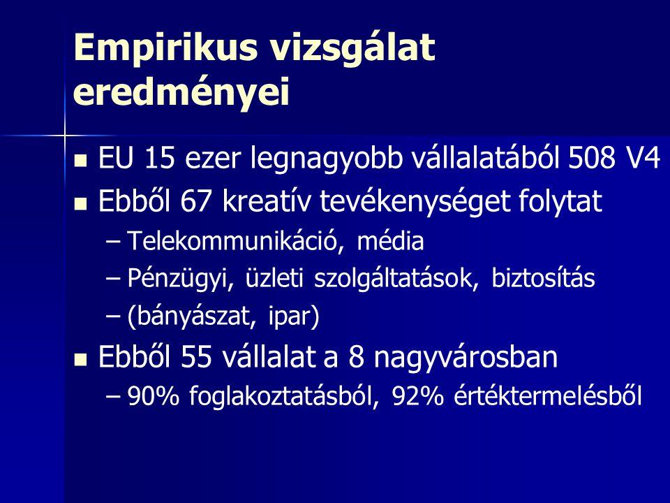 Empirikus vizsgálat eredményei EU 15 ezer legnagyobb vállalatából 508 V4 Ebből 67 kreatív tevékenységet folytat – –Telekommunikáció, média – –Pénzügyi