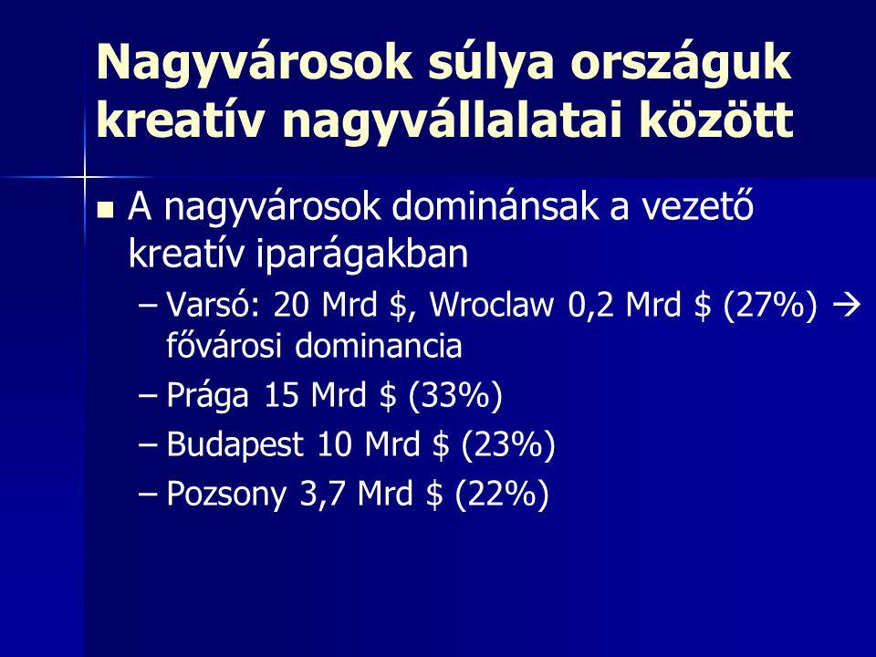 Nagyvárosok súlya országuk kreatív nagyvállalatai között A nagyvárosok dominánsak a vezető kreatív iparágakban – –Varsó: 20 Mrd $, Wroclaw 0,2 Mrd $ (