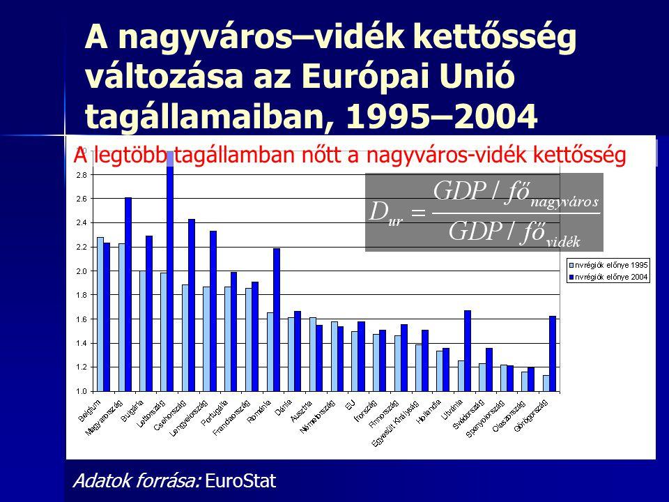 A nagyváros–vidék kettősség változása az Európai Unió tagállamaiban, 1995–2004 Adatok forrása: EuroStat A legtöbb tagállamban nőtt a nagyváros-vidék k