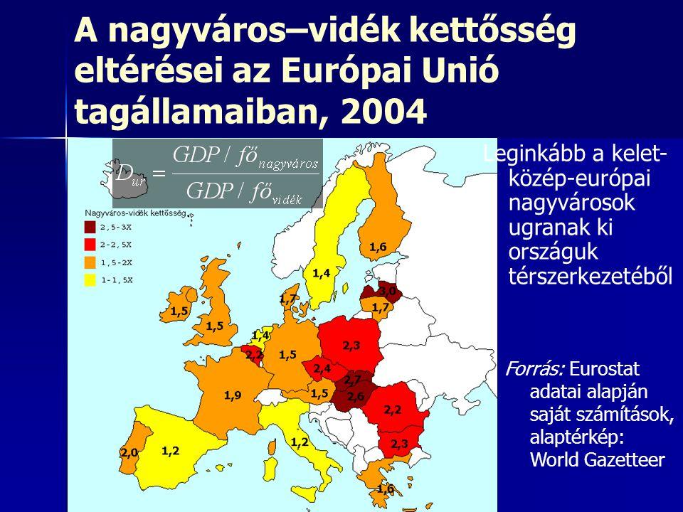 EU átlaga: 1,6X Maximum: 3X (Lettország) Minimum: 1,2X (Olaszország) A nagyváros–vidék kettősség eltérései az Európai Unió tagállamaiban, 2004 Forrás: