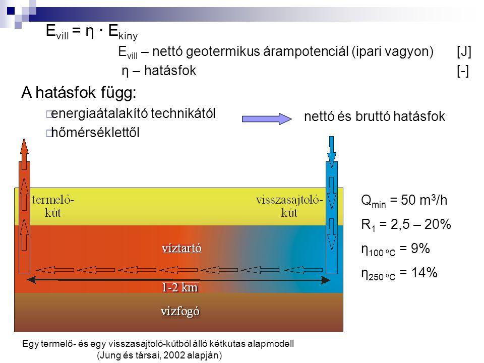 E vill = η ∙ E kiny E vill – nettó geotermikus árampotenciál (ipari vagyon)[J] η – hatásfok[-] A hatásfok függ:  energiaátalakító technikától  hőmér