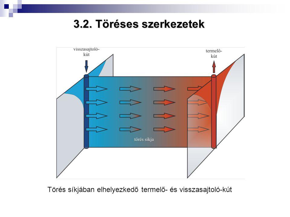3.2. Töréses szerkezetek Törés síkjában elhelyezkedő termelő- és visszasajtoló-kút