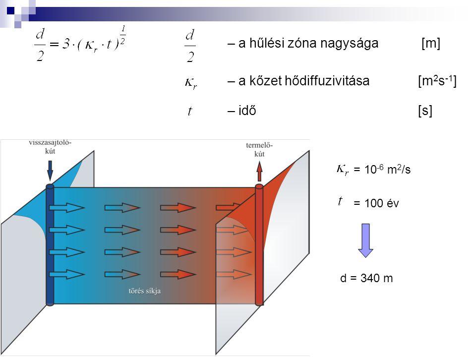 – a hűlési zóna nagysága [m] – a kőzet hődiffuzivitása [m 2 s -1 ] – idő [s] = 10 -6 m 2 /s = 100 év d = 340 m