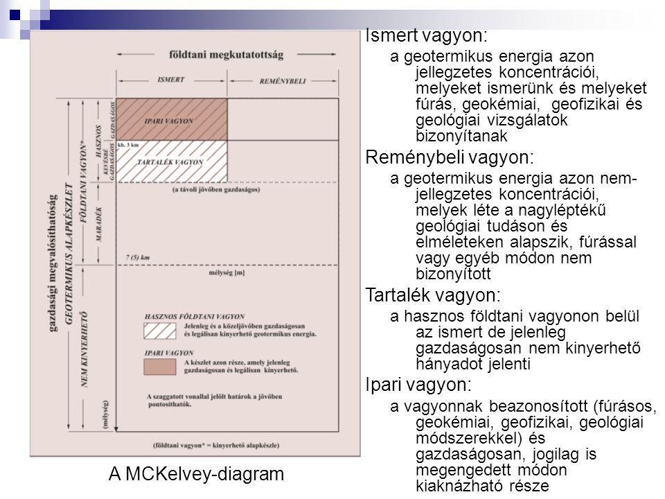 A MCKelvey-diagram Ismert vagyon: a geotermikus energia azon jellegzetes koncentrációi, melyeket ismerünk és melyeket fúrás, geokémiai, geofizikai és