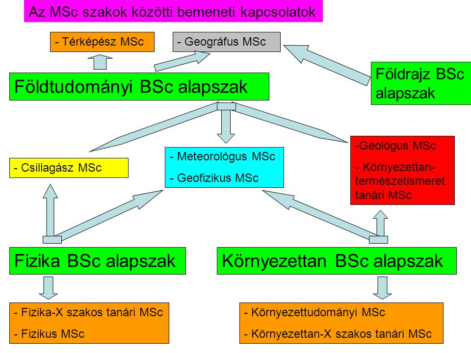 Fizika BSc alapszak Földtudományi BSc alapszak Környezettan BSc alapszak - Meteorológus MSc - Geofizikus MSc - Csillagász MSc -Geológus MSc - Környeze