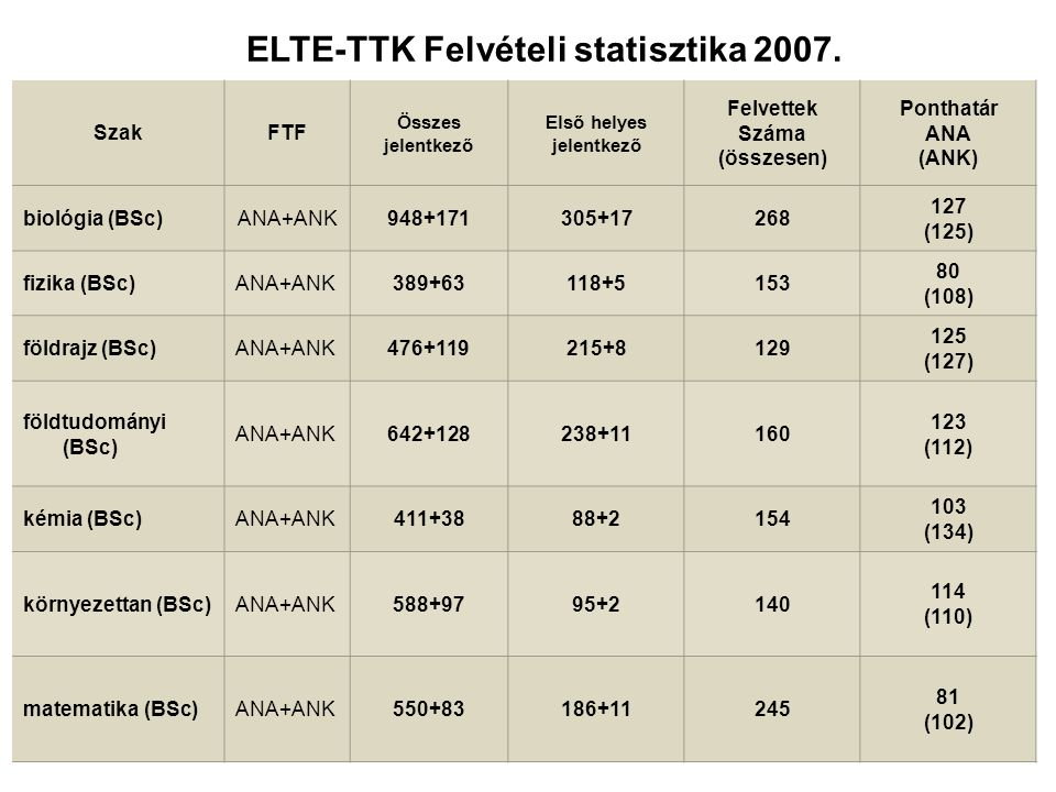 SzakFTF Összes jelentkező Első helyes jelentkező Felvettek Száma (összesen) Ponthatár ANA (ANK) biológia (BSc)ANA+ANK948+171305+17268 127 (125) fizika