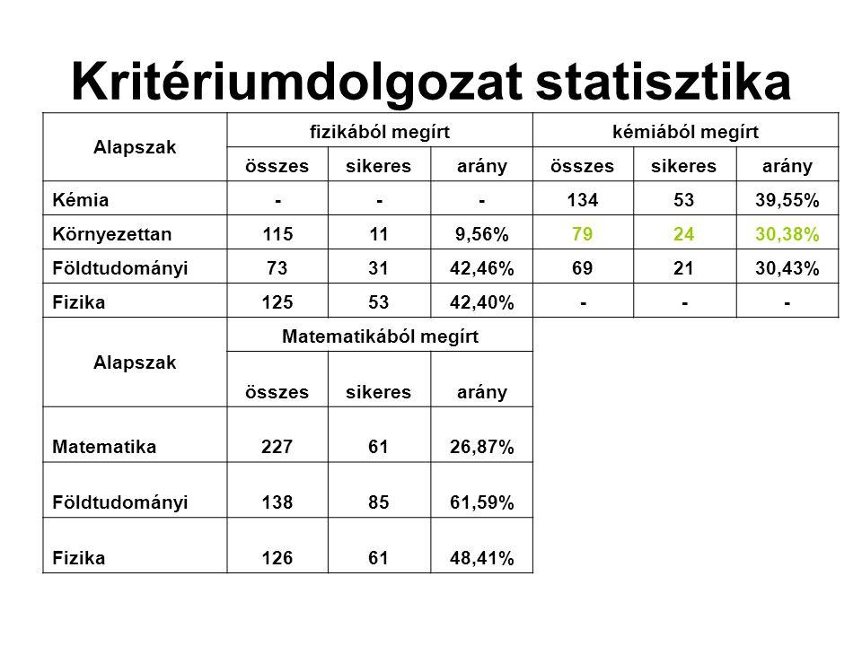 Kritériumdolgozat statisztika Alapszak fizikából megírtkémiából megírt összessikeresarányösszessikeresarány Kémia---1345339,55% Környezettan115119,56%