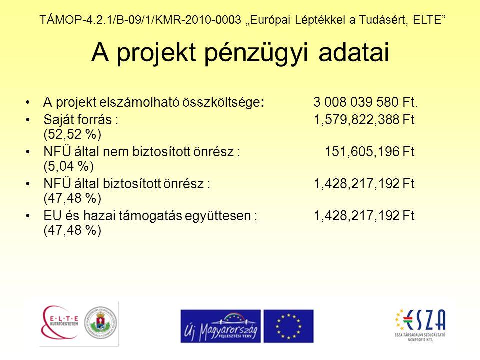"""TÁMOP-4.2.1/B-09/1/KMR-2010-0003 """"Európai Léptékkel a Tudásért, ELTE A projekt pénzügyi adatai A projekt elszámolható összköltsége: 3 008 039 580 Ft."""