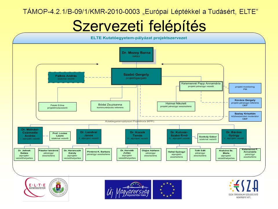 """TÁMOP-4.2.1/B-09/1/KMR-2010-0003 """"Európai Léptékkel a Tudásért, ELTE"""" Szervezeti felépítés"""