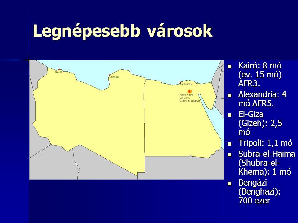 Legnépesebb városok Kairó: 8 mó (ev. 15 mó) AFR3. Kairó: 8 mó (ev. 15 mó) AFR3. Alexandria: 4 mó AFR5. Alexandria: 4 mó AFR5. El-Giza (Gizeh): 2,5 mó