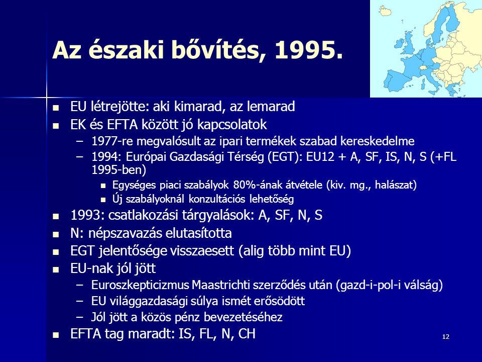 12 Az északi bővítés, 1995. EU létrejötte: aki kimarad, az lemarad EK és EFTA között jó kapcsolatok – –1977-re megvalósult az ipari termékek szabad ke
