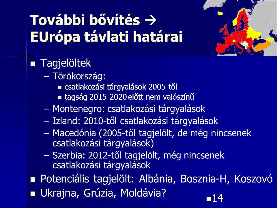 14 14 További bővítés  EUrópa távlati határai Tagjelöltek – –Törökország: csatlakozási tárgyalások 2005-től tagság 2015-2020 előtt nem valószínű – –M