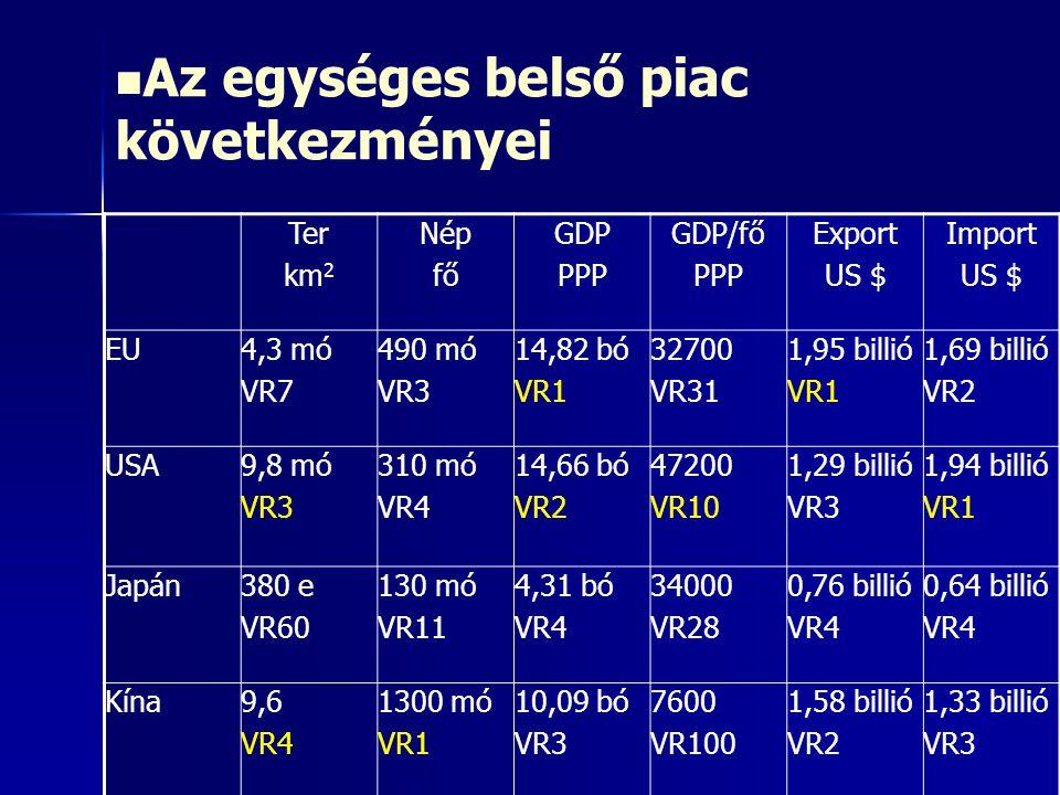 Az egységes belső piac következményei Ter km 2 Nép fő GDP PPP GDP/fő PPP Export US $ Import US $ EU4,3 mó VR7 490 mó VR3 14,82 bó VR1 32700 VR31 1,95