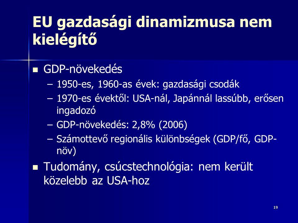 19 EU gazdasági dinamizmusa nem kielégítő GDP-növekedés – –1950-es, 1960-as évek: gazdasági csodák – –1970-es évektől: USA-nál, Japánnál lassúbb, erős