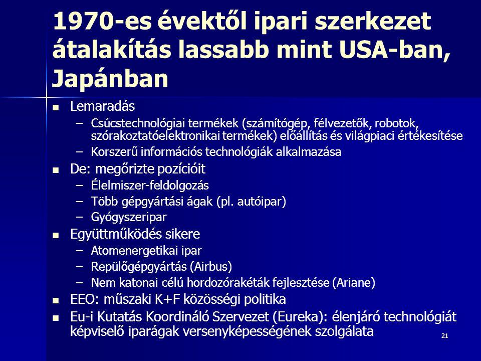 21 1970-es évektől ipari szerkezet átalakítás lassabb mint USA-ban, Japánban Lemaradás – –Csúcstechnológiai termékek (számítógép, félvezetők, robotok,