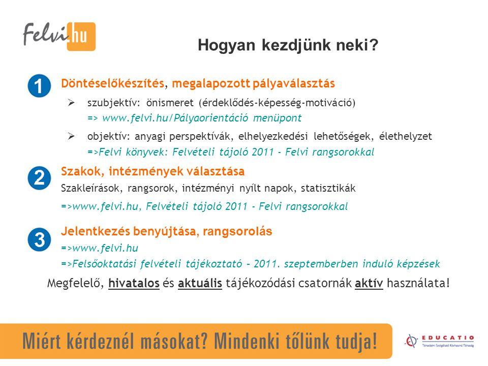 Hogyan kezdjünk neki? Döntéselőkészítés, megalapozott pályaválasztás  szubjektív:önismeret (érdeklődés-képesség-motiváció) => www.felvi.hu/Pályaorien