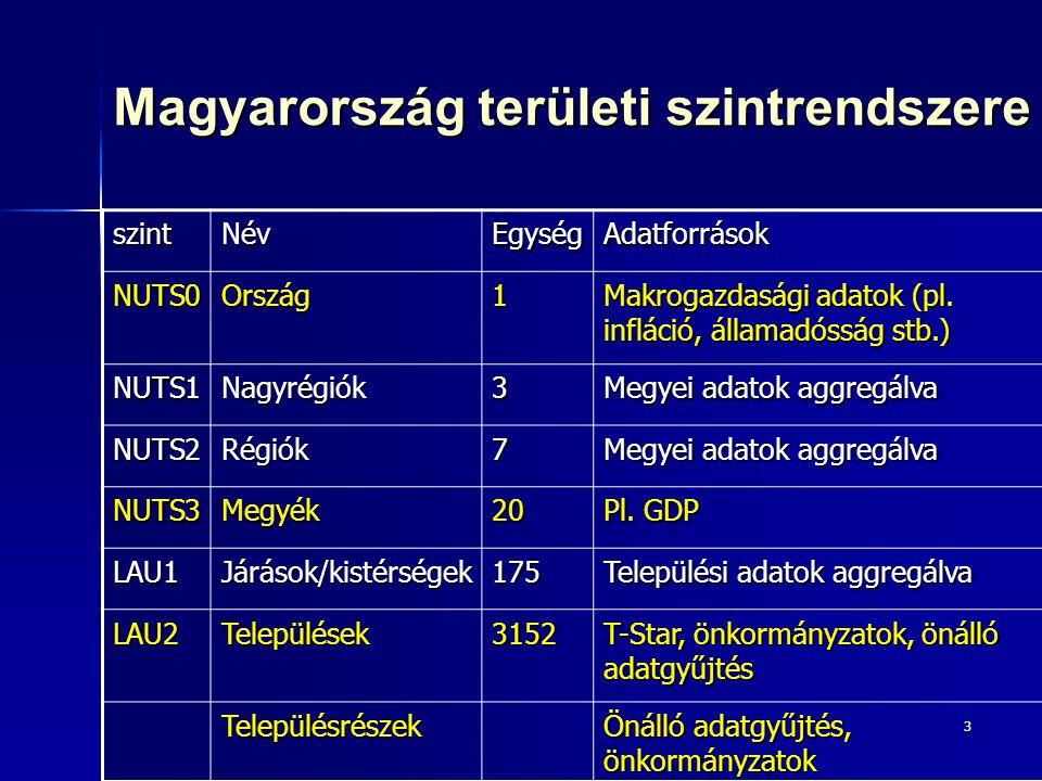 3 Magyarország területi szintrendszere szintNévEgységAdatforrások NUTS0Ország1 Makrogazdasági adatok (pl. infláció, államadósság stb.) NUTS1Nagyrégiók