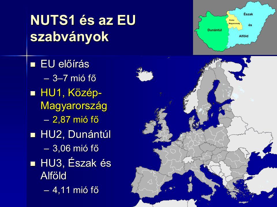 7 NUTS1 és az EU szabványok EU előírás EU előírás –3–7 mió fő HU1, Közép- Magyarország HU1, Közép- Magyarország –2,87 mió fő HU2, Dunántúl HU2, Dunánt