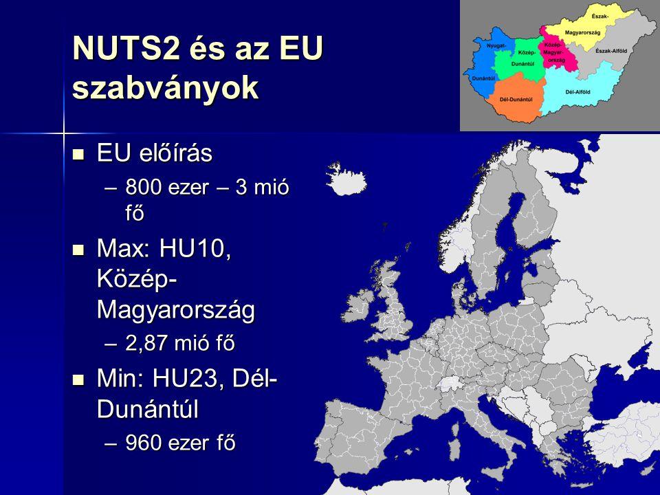 9 NUTS2 és az EU szabványok EU előírás EU előírás –800 ezer – 3 mió fő Max: HU10, Közép- Magyarország Max: HU10, Közép- Magyarország –2,87 mió fő Min: