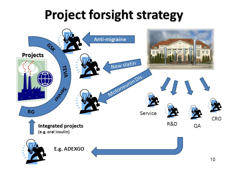 10 Project forsight strategy Anti-migraine Motoneuron Dis.