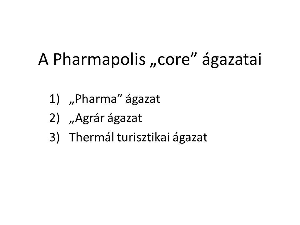 """A Pharmapolis """"core"""" ágazatai 1)""""Pharma"""" ágazat 2)""""Agrár ágazat 3)Thermál turisztikai ágazat"""