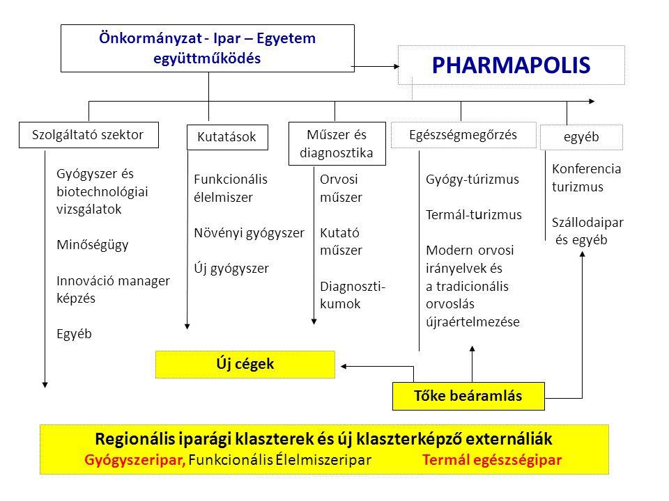 Önkormányzat - Ipar – Egyetem együttműködés PHARMAPOLIS Szolgáltató szektor Kutatások Gyógyszer és biotechnológiai vizsgálatok Minőségügy Innováció ma