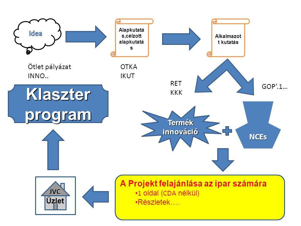 Alapkutatá s,célzott alapkutatá s Alkalmazot t kutatás Termék innováció NCEs A Projekt felajánlása az ipar számára 1 oldal (CDA nélkül ) Részletek…. J