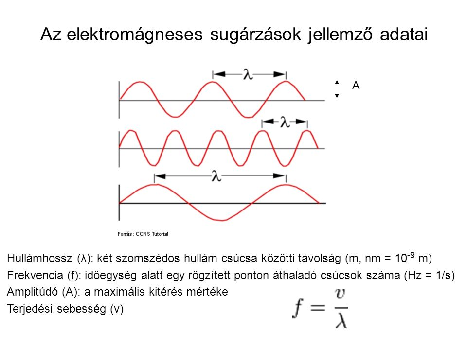 Az elektromágneses sugárzások jellemző adatai Hullámhossz (λ): két szomszédos hullám csúcsa közötti távolság (m, nm = 10 -9 m) Frekvencia (f): időegys