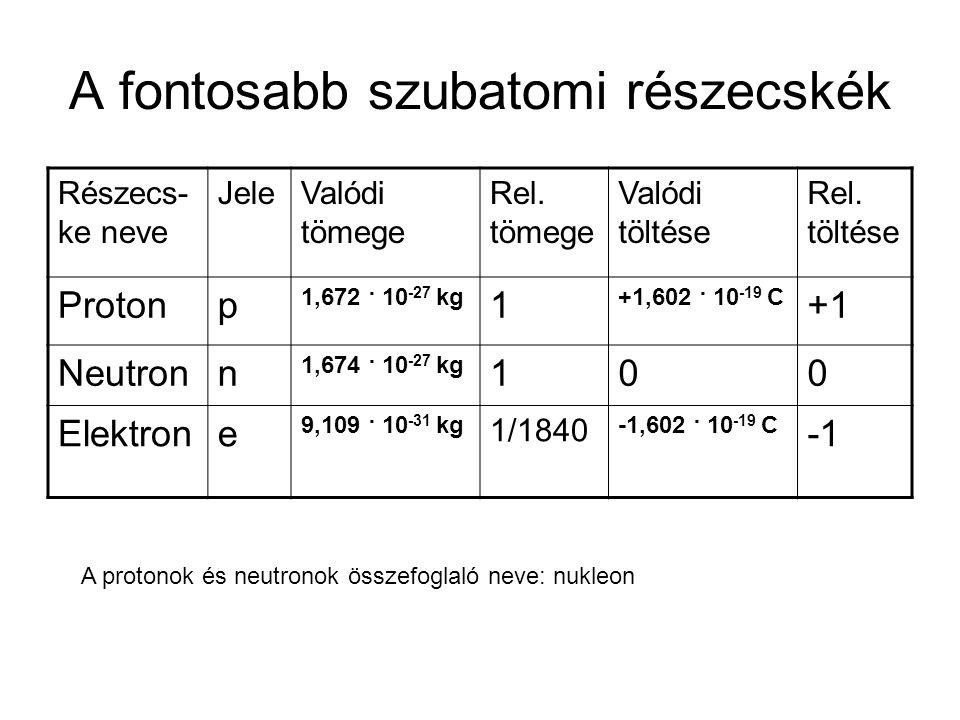 A fontosabb szubatomi részecskék Részecs- ke neve JeleValódi tömege Rel. tömege Valódi töltése Rel. töltése Protonp 1,672 · 10 -27 kg 1 +1,602 · 10 -1