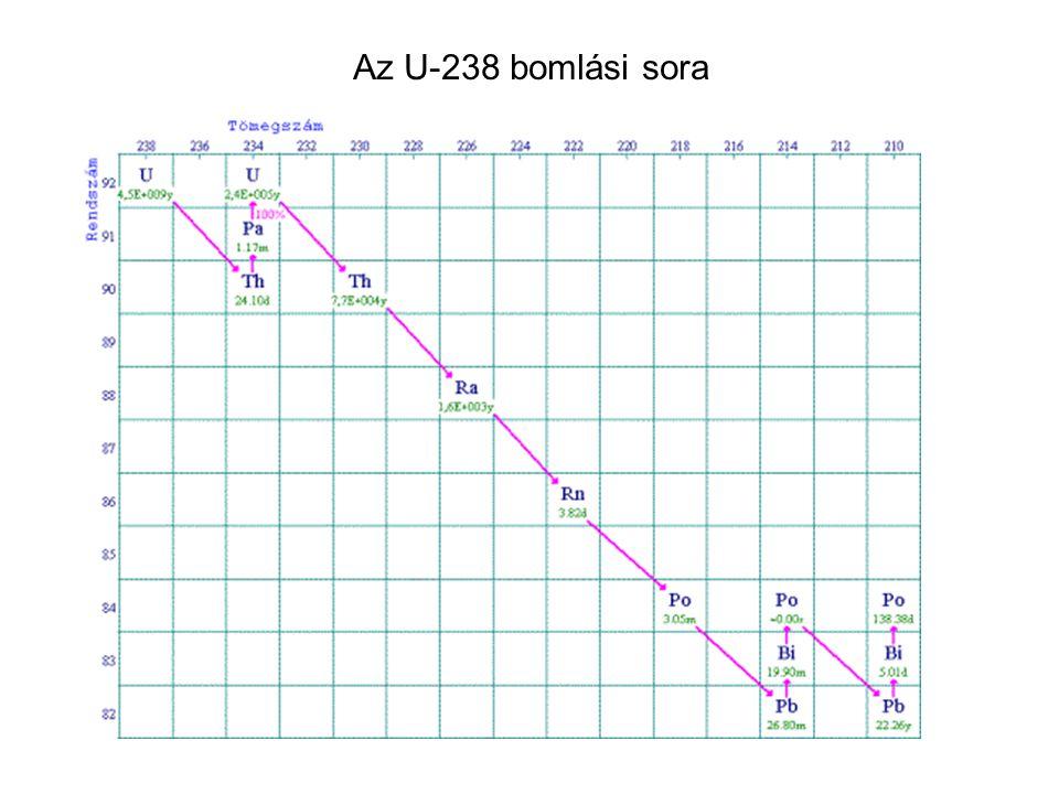 Az U-238 bomlási sora