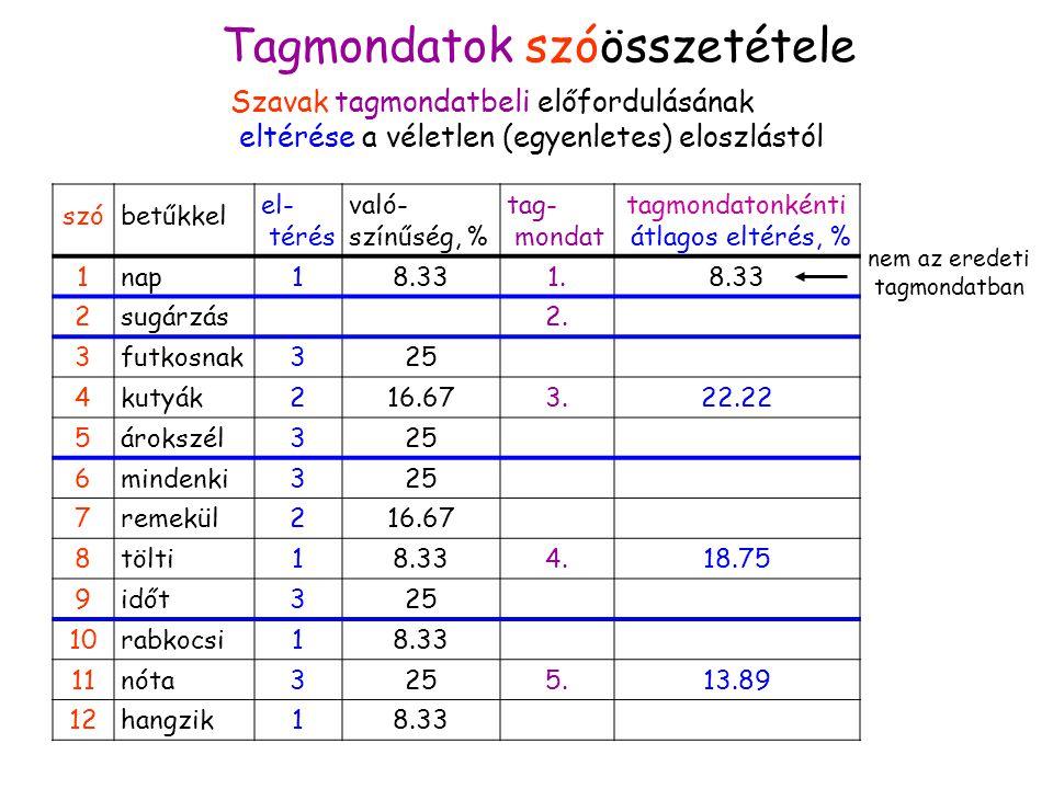 Szóstatisztikák 2 Tagmondatok szóösszetétele Szavak tagmondatbeli előfordulásának eltérése a véletlen (egyenletes) eloszlástól szóbetűkkel el- térés való- színűség, % tag- mondat tagmondatonkénti átlagos eltérés, % 1nap18.331.8.33 2sugárzás2.