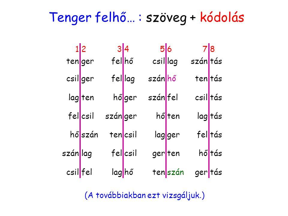 kódolásVáltozat Tenger felhő… : szöveg + kódolás 12345678 tengerfelhőhőcsillagszántás csilgerfellagszánhőhőtentás lagtenhőhőgerszánfelcsiltás felcsils