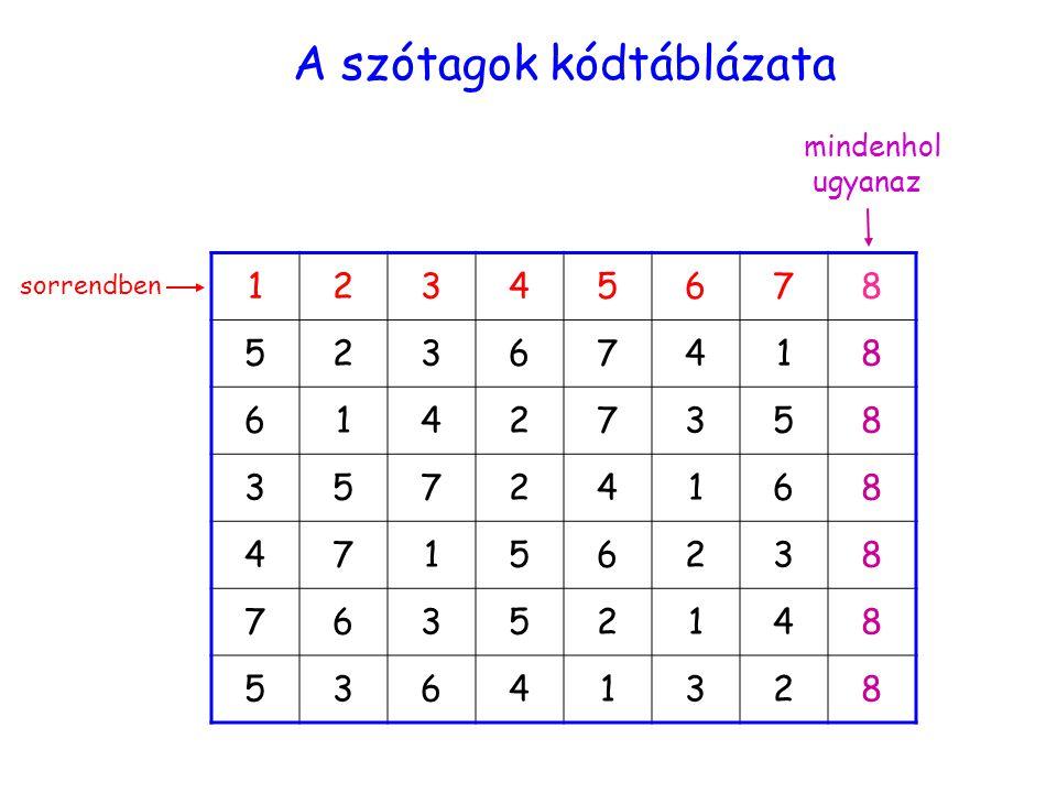 kódtáblázat 12345678 52367418 61427358 35724168 47156238 76352148 53641328 A szótagok kódtáblázata sorrendben mindenhol ugyanaz