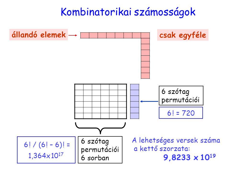 számosság Kombinatorikai számosságok 6 szótag permutációi 6 sorban állandó elemek csak egyféle 6 szótag permutációi 6 ! = 720 6 ! / (6 ! – 6) ! = 1,36