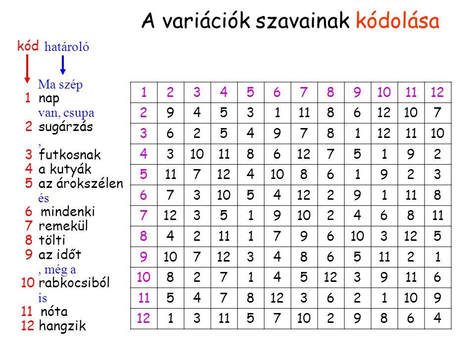 A szavak kódolása Ma szép 1 nap van, csupa 2 sugárzás, 3 futkosnak 4 a kutyák 5 az árokszélen és 6 mindenki 7 remekül 8 tölti 9 az időt, még a 10 rabkocsiból is 11 nóta 12 hangzik kód határoló A variációk szavainak kódolása 123456789101112 294531118612107 362549781121110 43 11861275192 511712410861923 673 5412291118 712351910246811 842 1796103125 910712348651121 108271451239116 5478123621109 121311571029864