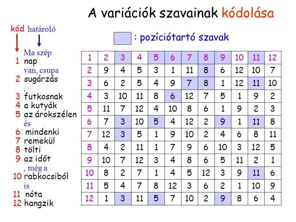Pozíciótartók Ma szép 1 nap van, csupa 2 sugárzás, 3 futkosnak 4 a kutyák 5 az árokszélen és 6 mindenki 7 remekül 8 tölti 9 az időt, még a 10 rabkocsiból is 11 nóta 12 hangzik kód határoló A variációk szavainak kódolása 123456789101112 294531118612107 362549781121110 43 11861275192 511712410861923 673 5412291118 712351910246811 842 1796103125 910712348651121 108271451239116 5478123621109 121311571029864 : pozíciótartó szavak