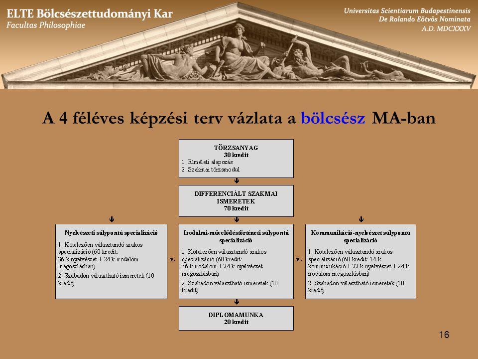 16 A 4 féléves képzési terv vázlata a bölcsész MA-ban