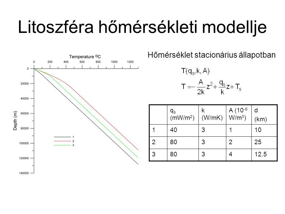 Litoszféra hőmérsékleti modellje q s (mW/m 2 ) k (W/mK) A (10 -6 W/m 3 ) d (km) 1403110 2803225 3803412.5 Hőmérséklet stacionárius állapotban