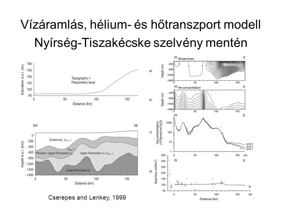 Vízáramlás, hélium- és hőtranszport modell Nyírség-Tiszakécske szelvény mentén Cserepes and Lenkey, 1999