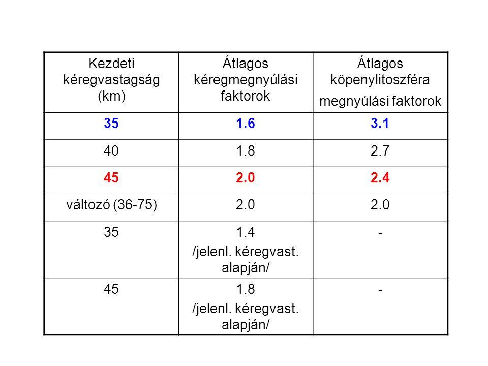 Kezdeti kéregvastagság (km) Átlagos kéregmegnyúlási faktorok Átlagos köpenylitoszféra megnyúlási faktorok 351.63.1 401.82.7 452.02.4 változó (36-75)2.