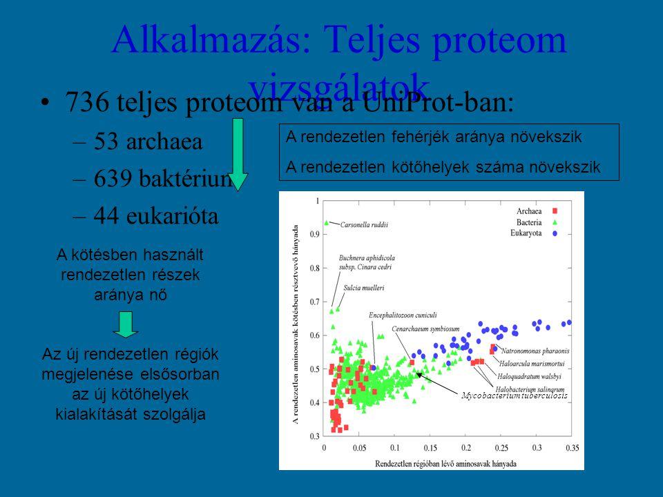 Alkalmazás: Teljes proteom vizsgálatok 736 teljes proteom van a UniProt-ban: –53 archaea –639 baktérium –44 eukarióta A rendezetlen fehérjék aránya növekszik A rendezetlen kötőhelyek száma növekszik A kötésben használt rendezetlen részek aránya nő Az új rendezetlen régiók megjelenése elsősorban az új kötőhelyek kialakítását szolgálja Mycobacterium tuberculosis