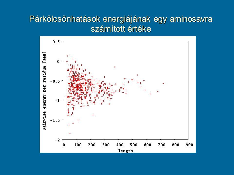 Párkölcsönhatások energiájának egy aminosavra számított értéke
