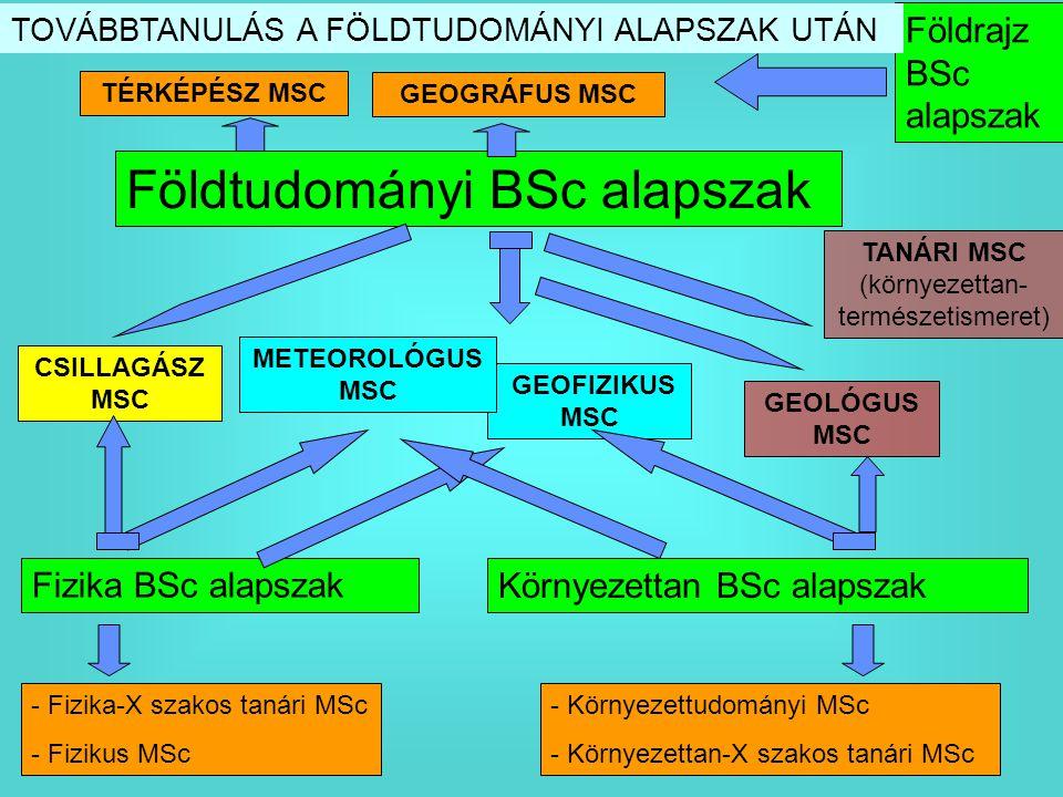 Fizika BSc alapszak Földtudományi BSc alapszak Környezettan BSc alapszak GEOFIZIKUS MSC CSILLAGÁSZ MSC GEOLÓGUS MSC - Fizika-X szakos tanári MSc - Fiz