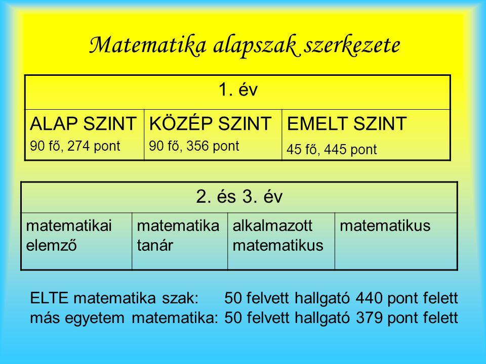 Matematika alapszak szerkezete 1. év ALAP SZINT 90 fő, 274 pont KÖZÉP SZINT 90 fő, 356 pont EMELT SZINT 45 fő, 445 pont 2. és 3. év matematikai elemző