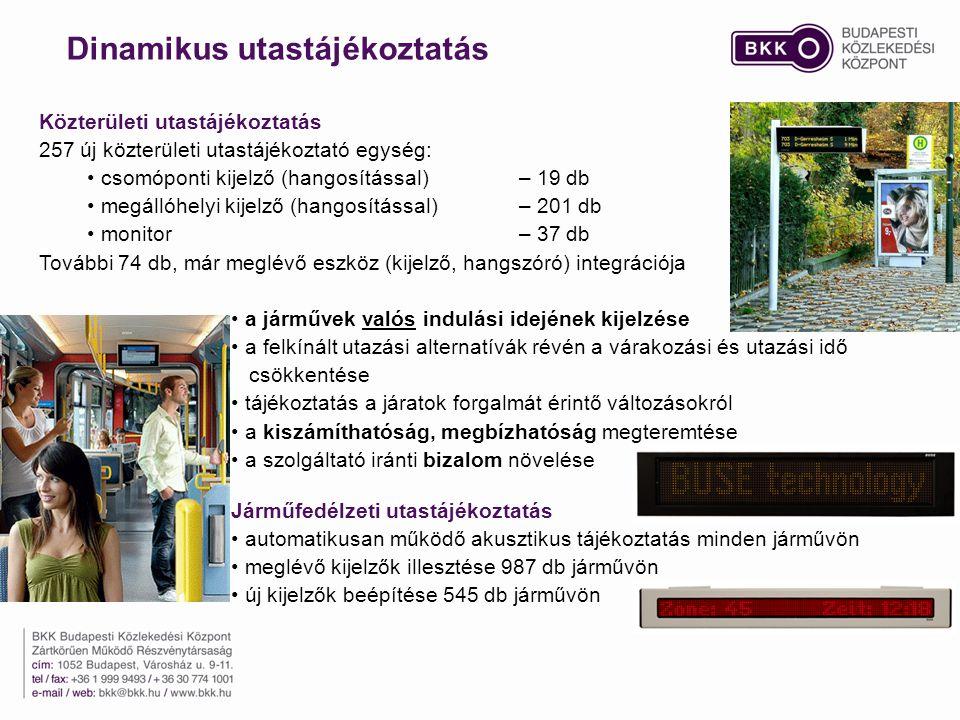 Közterületi utastájékoztatás 257 új közterületi utastájékoztató egység: csomóponti kijelző (hangosítással) – 19 db megállóhelyi kijelző (hangosítással) – 201 db monitor – 37 db További 74 db, már meglévő eszköz (kijelző, hangszóró) integrációja a járművek valós indulási idejének kijelzése a felkínált utazási alternatívák révén a várakozási és utazási idő csökkentése tájékoztatás a járatok forgalmát érintő változásokról a kiszámíthatóság, megbízhatóság megteremtése a szolgáltató iránti bizalom növelése Járműfedélzeti utastájékoztatás automatikusan működő akusztikus tájékoztatás minden járművön meglévő kijelzők illesztése 987 db járművön új kijelzők beépítése 545 db járművön